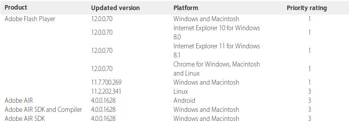 CVE-2014-0502 : New Adobe Flash Player Zero-Day vulnerability |