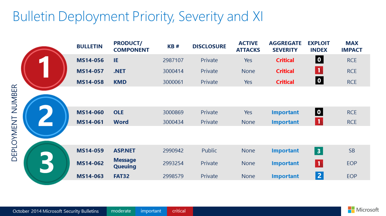 Patch Tuesday October 2014 Bulletin Priority